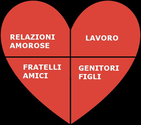 le 4 porte del cuore